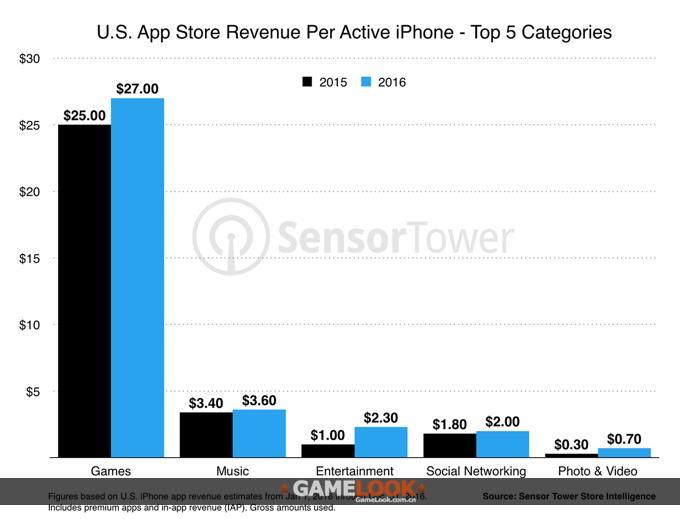 在单个设备消费较高的应用类别方面,其余几个类型也都出现了不同程度的增长,比如图片和视频类,YouTube推出了了YouTube Red付费选择之后,人均消费从0.3美元增长到了0.7美元;音乐类的平均消费从3.4美元增至3.6美元,社交网络类别从1.8美元增长到了2美元。 在应用安装量方面,则出现了和收入相反的情形,实际上,美国iPhone用户人均应用下载数量反而是降低了,从2015年的35款降低到了33款。作为占比最大的游戏类应用,平均每设备安装数量从10.