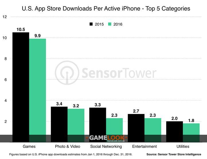 社交网络应用是用户们下载最多的,2015年平均每个iPhone用户下载3.3款该类应用,而到了2016年则降低到2.3款,相对稳定的类别是照片和视频、娱乐以及工具应用。 当然,社交网络应用主要由几大巨头把控,比如Facebook、Messenger和Snapchat等等。在收入分布方面,1%的手游发行商占据了App Store用户IAP总消费额的94%左右。