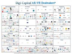 Digi-Capital:投资者在VR创作工具中投资了近十亿美元