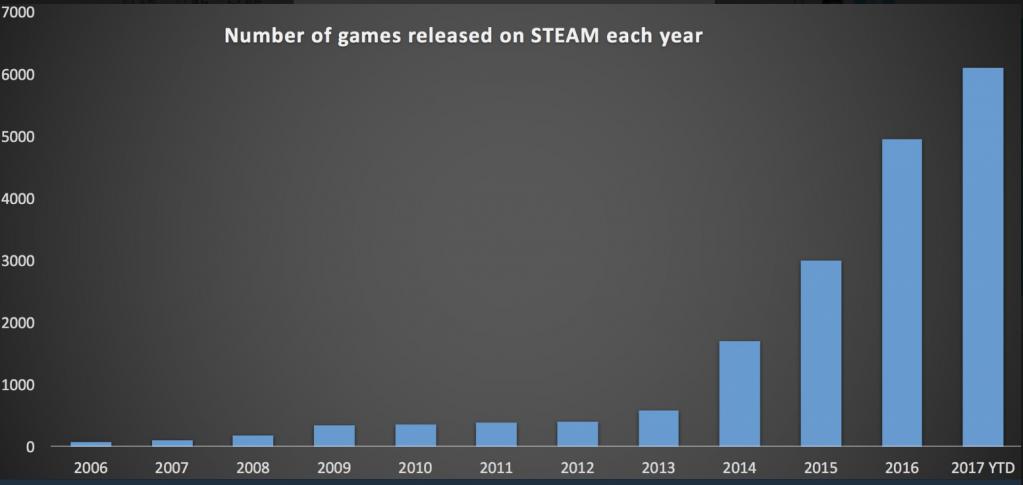 破纪录!Steam今年发售游戏数超过往十年
