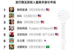 2017年海外收入最高的10家中国手游公司:智明星通第一