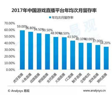 易观发布游戏直播市场年度分析 热门游戏用户首选虎牙直播