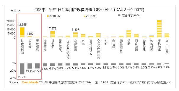 """虎牙高速增长位列QuestMobile日活增速第四 靠""""技术+内容""""领跑行业"""