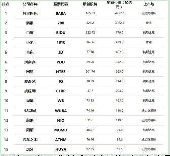 虎牙市值跃居中国科技互联网企业第15位 为直播行业榜首