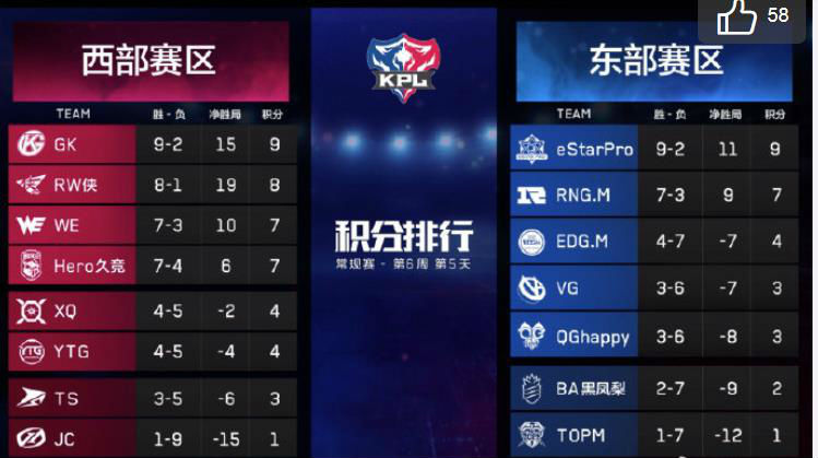 王者荣耀KPL春季赛第六周积分榜:Estar率先晋级季后赛GK反超RW侠居榜首