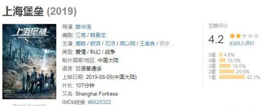 《上海堡垒》豆瓣评分解禁:4.2分 1星占比超40%