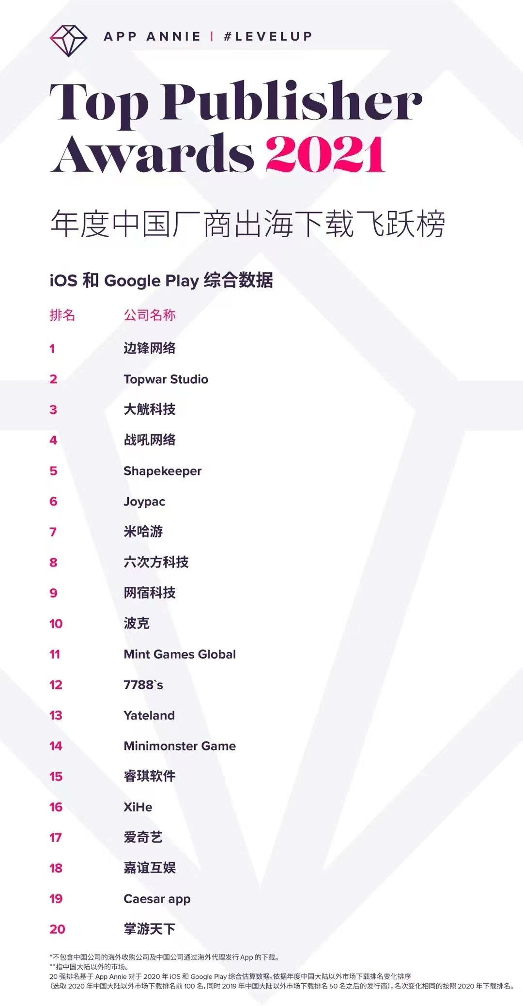 App Annie年度中国厂商出海下载飞跃榜出炉:边锋网络摘得桂冠